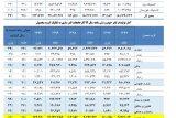 شرکت لاستیک خوزستان رکورد افزایش تولید در کشور راشکست/ استاندار خوزستان این شرکت را حمایت کند